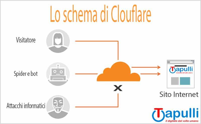 schema di cloudflare